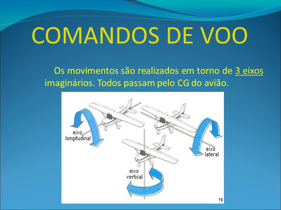 Os movimentos são realizados em torno de 3 eixos imaginários. Todos passam pelo CG do avião.