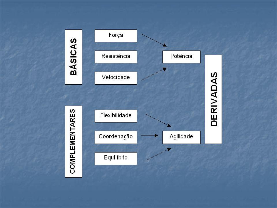 Atendendo a uma classificação tradicional, podemos dividir as capacidades motoras em: a) CAPACIDADES MOTORAS BÁSICAS (CAP.