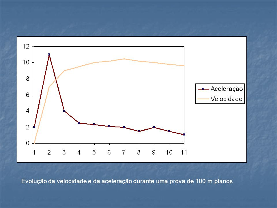 FaseIII)Velocidade de translação: De 30 a 70 m.Fase de manutenção da velocidade máxima.