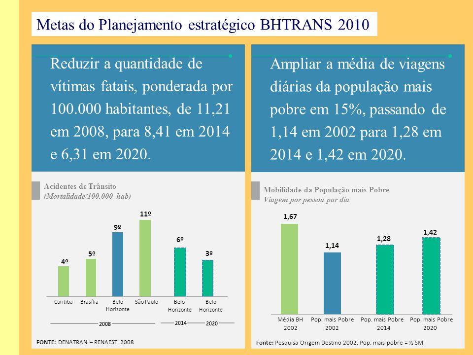 Reduzir a quantidade de vítimas fatais, ponderada por 100.000 habitantes, de 11,21 em 2008, para 8,41 em 2014 e 6,31 em 2020. Acidentes de Trânsito (M