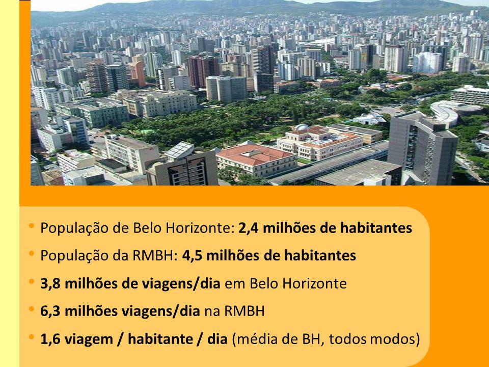 População de Belo Horizonte: 2,4 milhões de habitantes População da RMBH: 4,5 milhões de habitantes 3,8 milhões de viagens/dia em Belo Horizonte 6,3 m