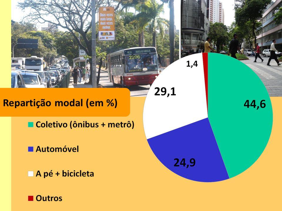 Repartição modal (em %)