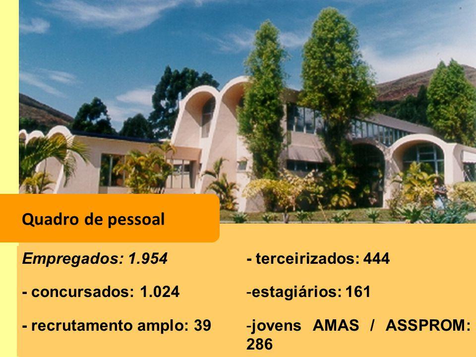 Quadro de pessoal Empregados: 1.954 - concursados: 1.024 - recrutamento amplo: 39 - terceirizados: 444 -estagiários: 161 -jovens AMAS / ASSPROM: 286