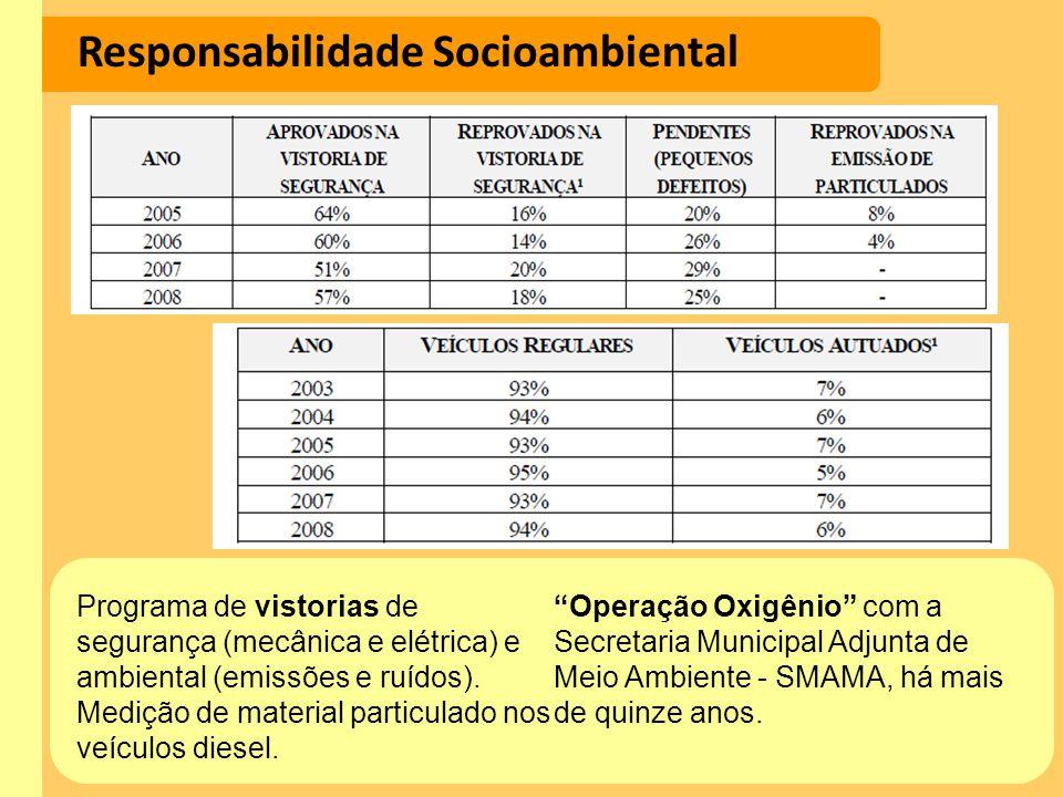 Responsabilidade Socioambiental Programa de vistorias de segurança (mecânica e elétrica) e ambiental (emissões e ruídos). Medição de material particul