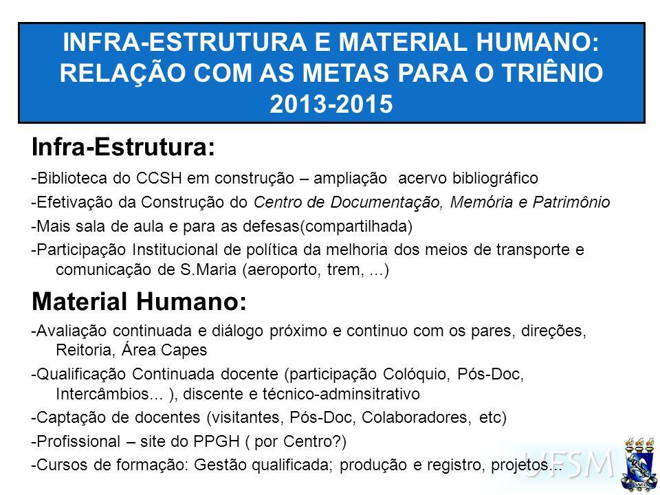 UFSM INFRA-ESTRUTURA E MATERIAL HUMANO: RELAÇÃO COM AS METAS PARA O TRIÊNIO 2013-2015 Infra-Estrutura: - Biblioteca do CCSH em construção – ampliação