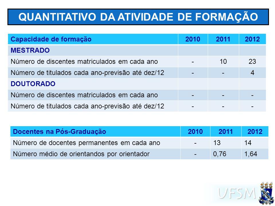 UFSM QUANTITATIVO DA ATIVIDADE DE FORMAÇÃO Capacidade de formação201020112012 MESTRADO Número de discentes matriculados em cada ano-1023 Número de tit
