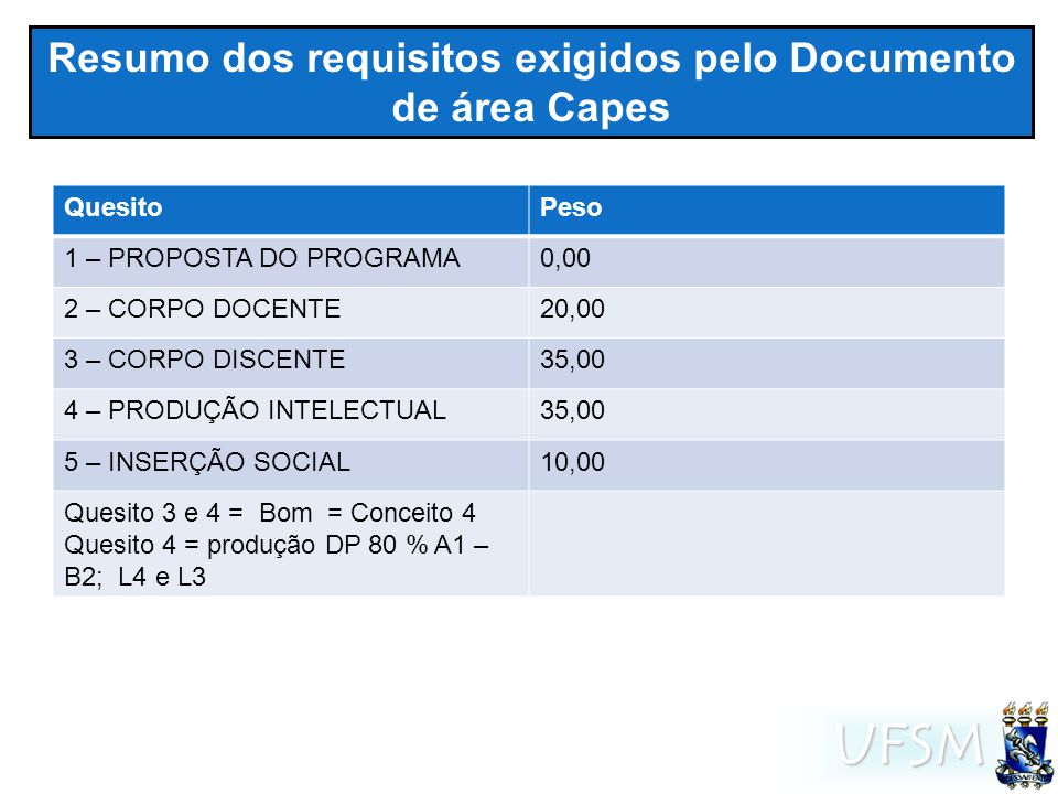 UFSM Resumo dos requisitos exigidos pelo Documento de área Capes QuesitoPeso 1 – PROPOSTA DO PROGRAMA0,00 2 – CORPO DOCENTE20,00 3 – CORPO DISCENTE35,