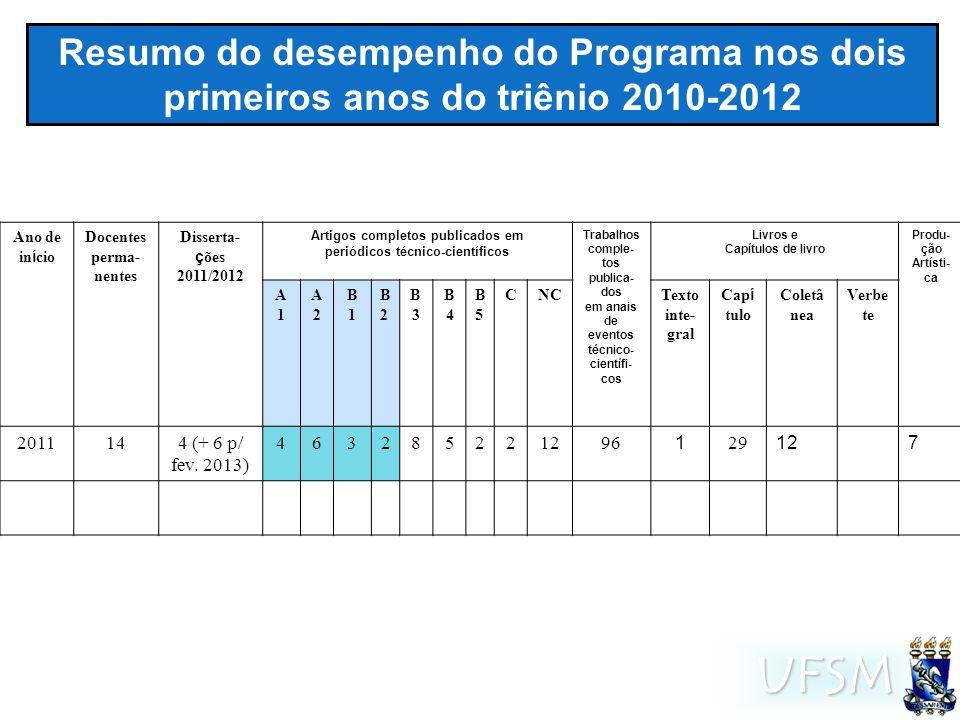 UFSM Resumo do desempenho do Programa nos dois primeiros anos do triênio 2010-2012 Ano de in í cio Docentes perma- nentes Disserta- ç ões 2011/2012 Ar