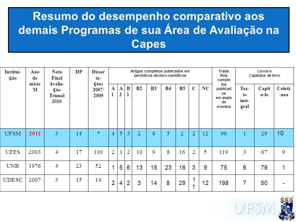 UFSM Resumo do desempenho comparativo aos demais Programas de sua Área de Avaliação na Capes Institui- ç ão Ano de in í cio M Nota Final Avalia- ç ão