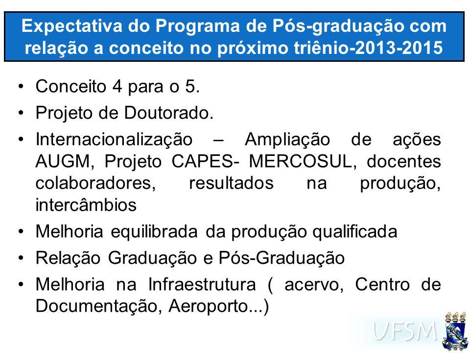 UFSM METAS ESTABELECIDAS PARA O TRIÊNIO 2013-1015 MetaViabilidade (1/alta a 5/pouca) AmeaçasPrioridade 1 a 5 Conceito 52- Falta DP/PQ1 Criar Doutorado2-Carência de Recursos Financeiros -Falta DP/PQ 1 Internacionalização1-Carências Recursos Financeiros 1 Site qualificado do PPGH 2 -Falta de política de investimento e gestão Institucional da Comunicação dos PPGs (proposta feita ao CCSH) 1