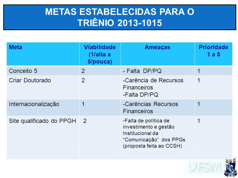 UFSM METAS ESTABELECIDAS PARA O TRIÊNIO 2013-1015 MetaViabilidade (1/alta a 5/pouca) AmeaçasPrioridade 1 a 5 Conceito 52- Falta DP/PQ1 Criar Doutorado