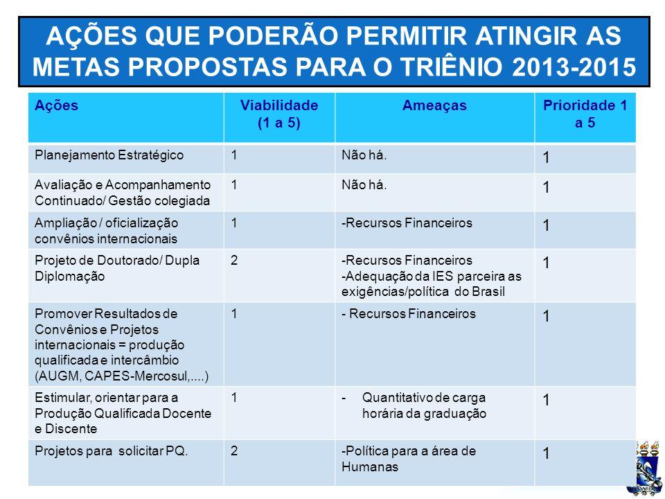 UFSM AÇÕES QUE PODERÃO PERMITIR ATINGIR AS METAS PROPOSTAS PARA O TRIÊNIO 2013-2015 AçõesViabilidade (1 a 5) AmeaçasPrioridade 1 a 5 Planejamento Estr