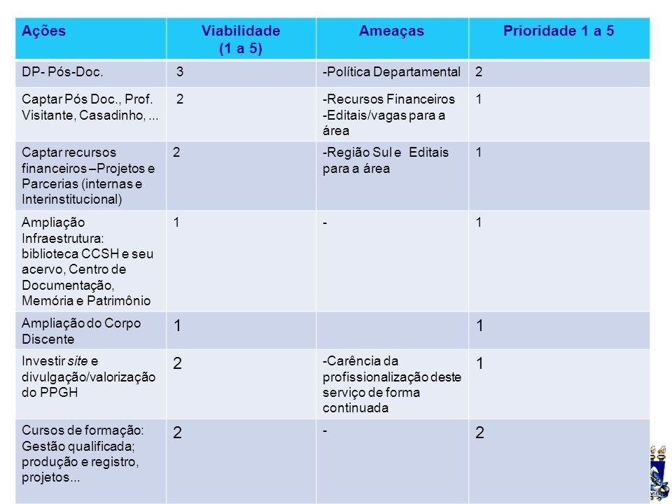 UFSM PROPOSTAS PARA O TRIÊNIO 2013-2015 AçõesViabilidade (1 a 5) AmeaçasPrioridade 1 a 5 DP- Pós-Doc. 3-Política Departamental2 Captar Pós Doc., Prof.