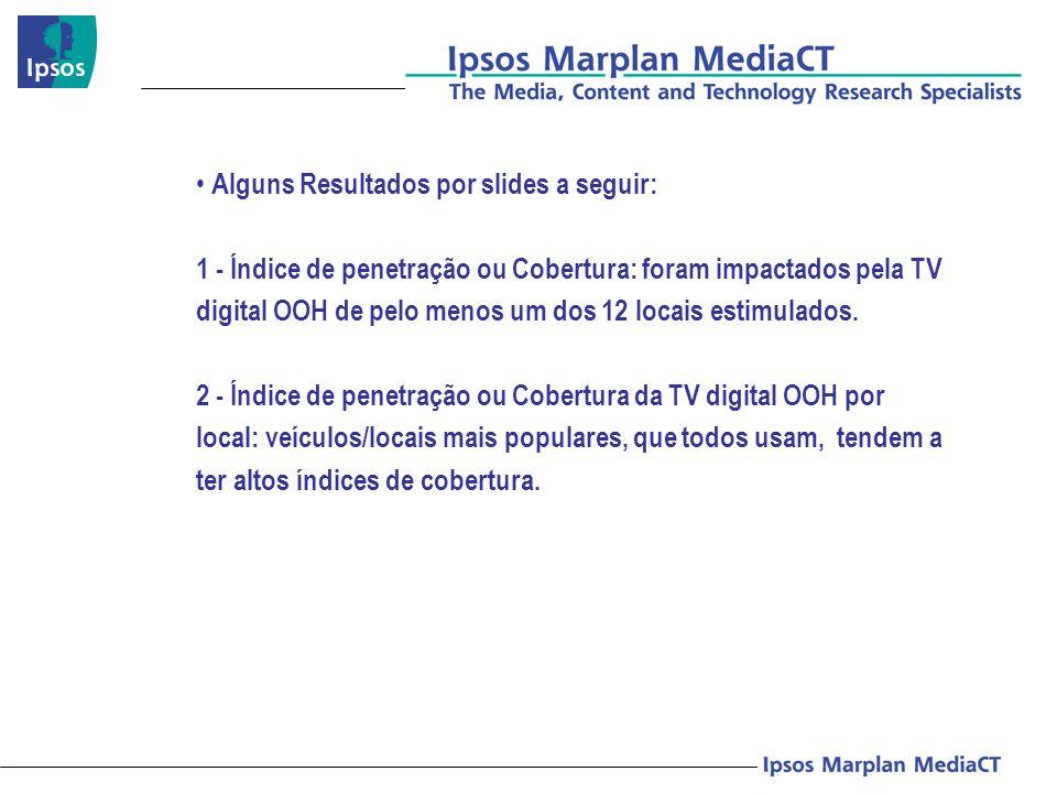 Alguns Resultados por slides a seguir: 1 - Índice de penetração ou Cobertura: foram impactados pela TV digital OOH de pelo menos um dos 12 locais esti