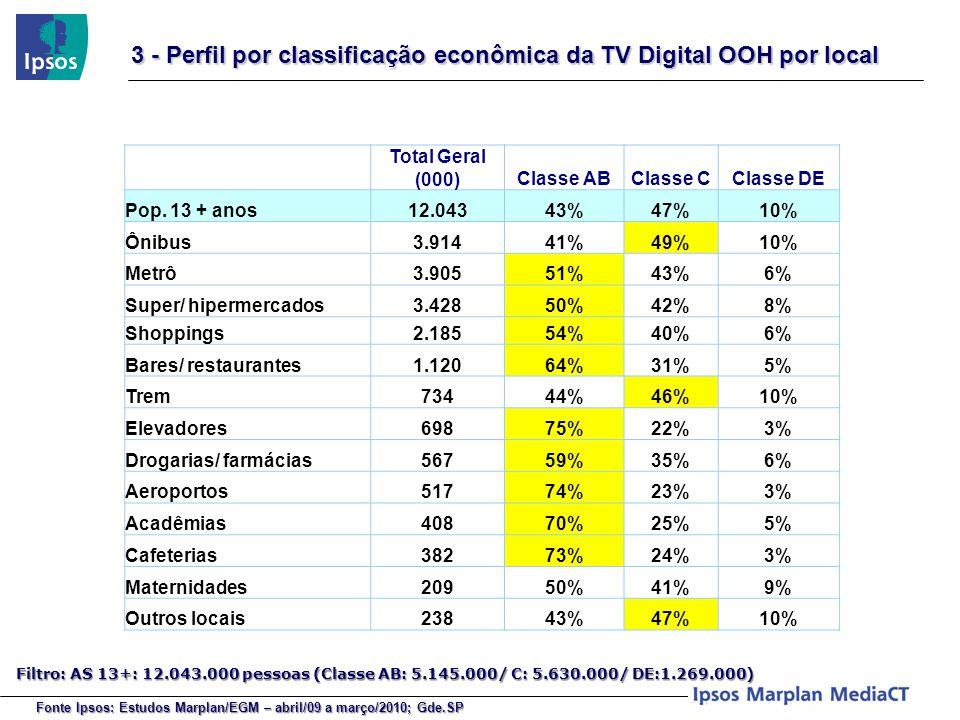 Total Geral (000)Classe ABClasse CClasse DE Pop. 13 + anos12.04343%47%10% Ônibus3.91441%49%10% Metrô3.90551%43%6% Super/ hipermercados3.42850%42%8% Sh