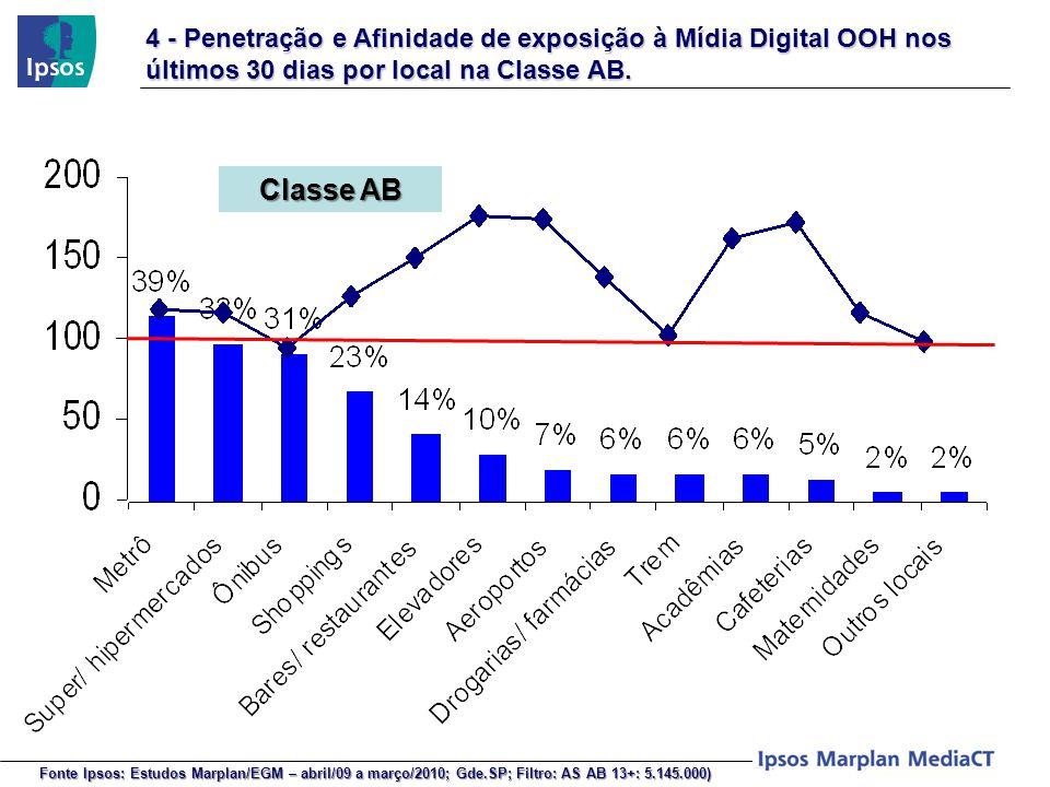 4 - Penetração e Afinidade de exposição à Mídia Digital OOH nos últimos 30 dias por local na Classe AB. Classe AB Fonte Ipsos: Estudos Marplan/EGM – a