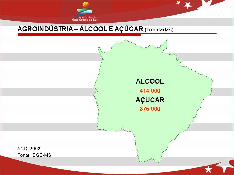 ALCOOL 414.000 AÇUCAR 375.000 AGROINDÚSTRIA – ÁLCOOL E AÇÚCAR (Toneladas) ANO: 2002 Fonte: IBGE-MS