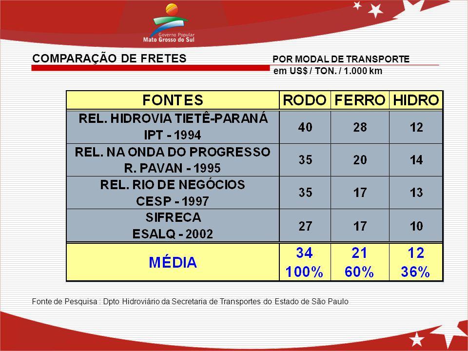 Fonte de Pesquisa : Dpto Hidroviário da Secretaria de Transportes do Estado de São Paulo COMPARAÇÃO DE FRETES POR MODAL DE TRANSPORTE em US$ / TON. /