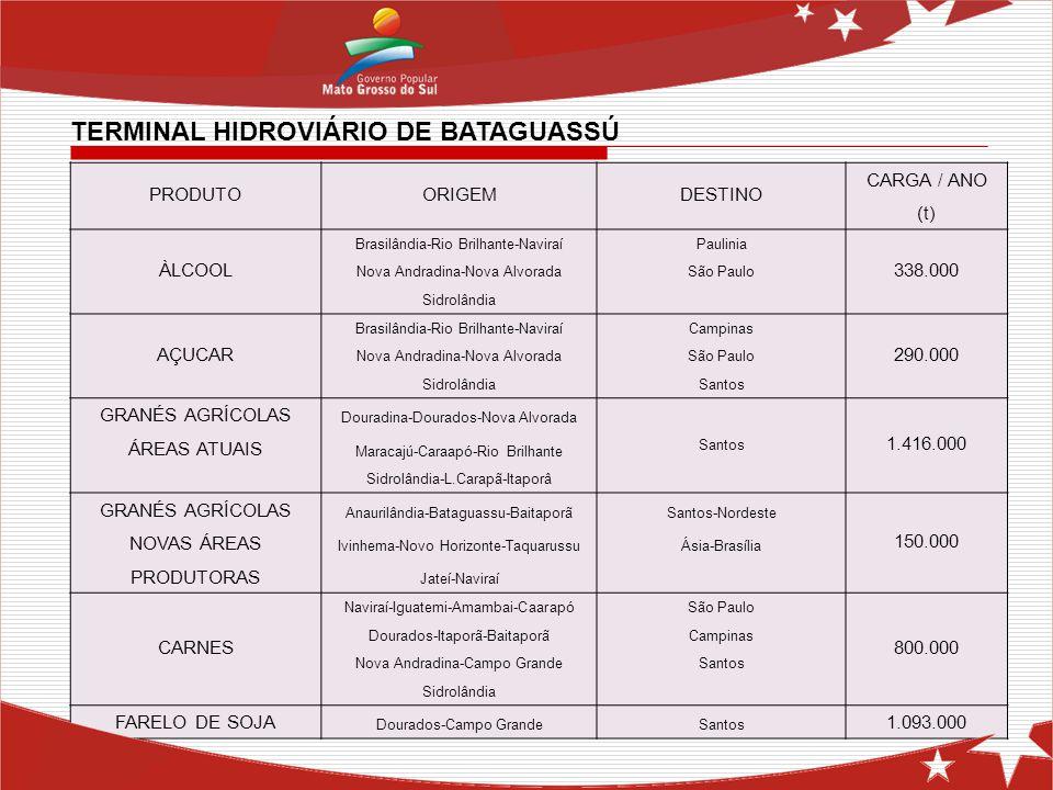 PRODUTOORIGEMDESTINO CARGA / ANO (t) ÀLCOOL Brasilândia-Rio Brilhante-NaviraíPaulinia 338.000 Nova Andradina-Nova AlvoradaSão Paulo Sidrolândia AÇUCAR