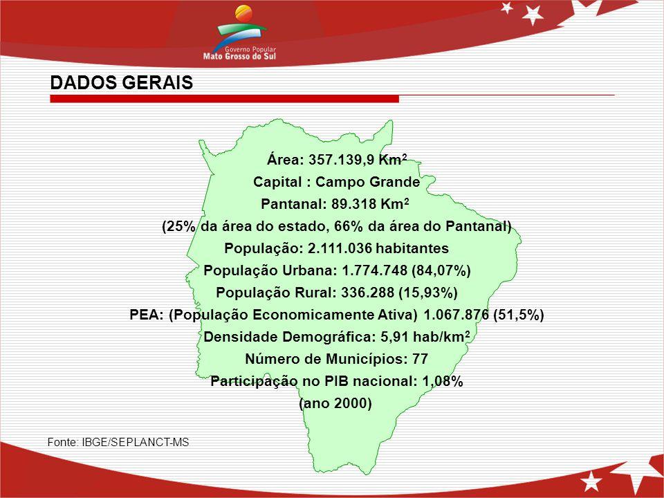 Área: 357.139,9 Km 2 Capital : Campo Grande Pantanal: 89.318 Km 2 (25% da área do estado, 66% da área do Pantanal) População: 2.111.036 habitantes Pop