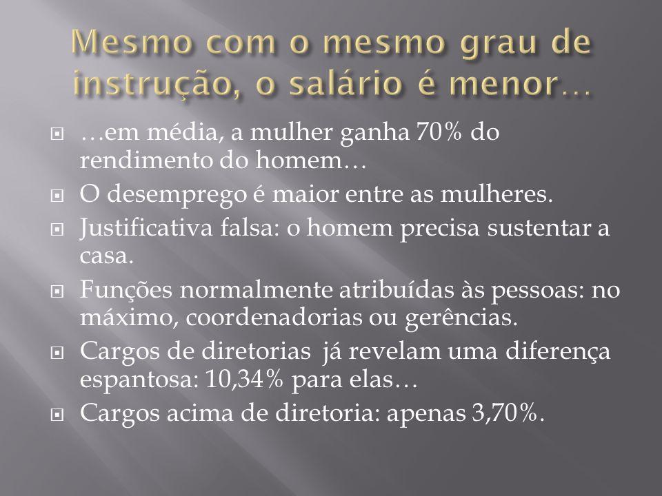  …em média, a mulher ganha 70% do rendimento do homem…  O desemprego é maior entre as mulheres.  Justificativa falsa: o homem precisa sustentar a c