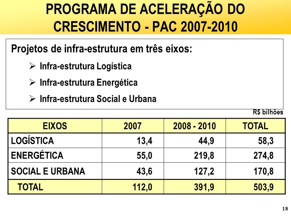 18 Projetos de infra-estrutura em três eixos:  Infra-estrutura Logística  Infra-estrutura Energética  Infra-estrutura Social e Urbana PROGRAMA DE ACELERAÇÃO DO CRESCIMENTO - PAC 2007-2010 EIXOS20072008 - 2010TOTAL LOGÍSTICA13,444,958,3 ENERGÉTICA55,0219,8274,8 SOCIAL E URBANA43,6127,2170,8 TOTAL112,0391,9503,9 R$ bilhões