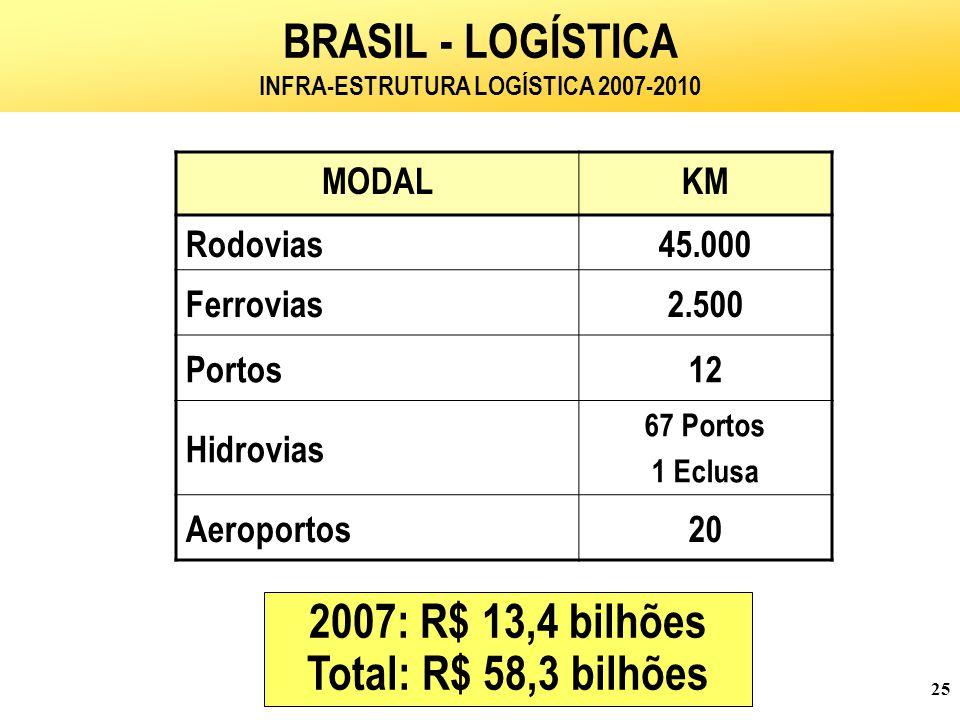 25 MODALKM Rodovias45.000 Ferrovias2.500 Portos12 Hidrovias 67 Portos 1 Eclusa Aeroportos20 BRASIL - LOGÍSTICA INFRA-ESTRUTURA LOGÍSTICA 2007-2010 2007: R$ 13,4 bilhões Total: R$ 58,3 bilhões