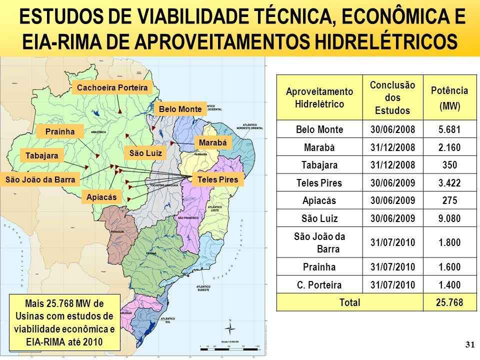 31 São Luiz Teles Pires Aproveitamento Hidrelétrico Conclusão dos Estudos Potência (MW) Belo Monte30/06/20085.681 Marabá31/12/20082.160 Tabajara31/12/2008350 Teles Pires30/06/20093.422 Apiacás30/06/2009275 São Luiz30/06/20099.080 São João da Barra 31/07/20101.800 Prainha31/07/20101.600 C.