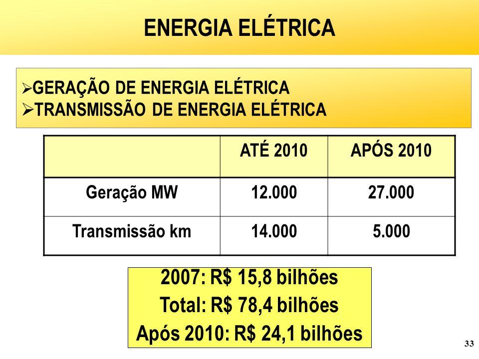 33 OBJETIVOS E PROGRAMAS  GERAÇÃO DE ENERGIA ELÉTRICA  TRANSMISSÃO DE ENERGIA ELÉTRICA ENERGIA ELÉTRICA ATÉ 2010APÓS 2010 Geração MW12.00027.000 Transmissão km14.0005.000 2007: R$ 15,8 bilhões Total: R$ 78,4 bilhões Após 2010: R$ 24,1 bilhões