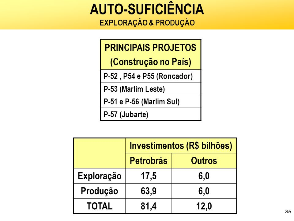 35 PRINCIPAIS PROJETOS (Construção no País) P-52, P54 e P55 (Roncador) P-53 (Marlim Leste) P-51 e P-56 (Marlim Sul) P-57 (Jubarte) AUTO-SUFICIÊNCIA EXPLORAÇÃO & PRODUÇÃO Investimentos (R$ bilhões) PetrobrásOutros Exploração17,56,0 Produção63,96,0 TOTAL81,412,0