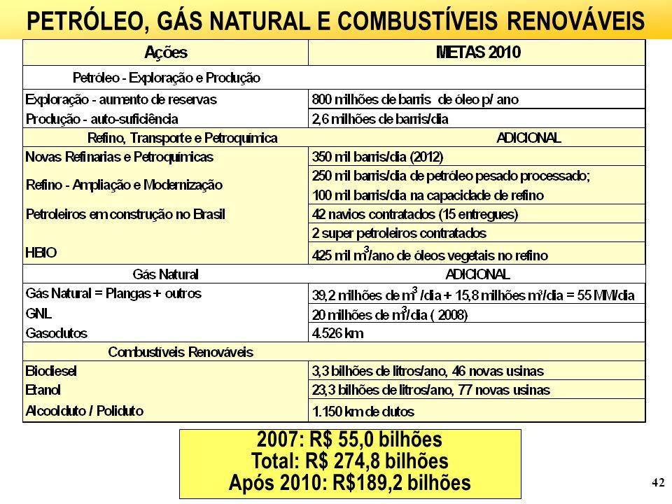 42 PETRÓLEO, GÁS NATURAL E COMBUSTÍVEIS RENOVÁVEIS 2007: R$ 55,0 bilhões Total: R$ 274,8 bilhões Após 2010: R$189,2 bilhões