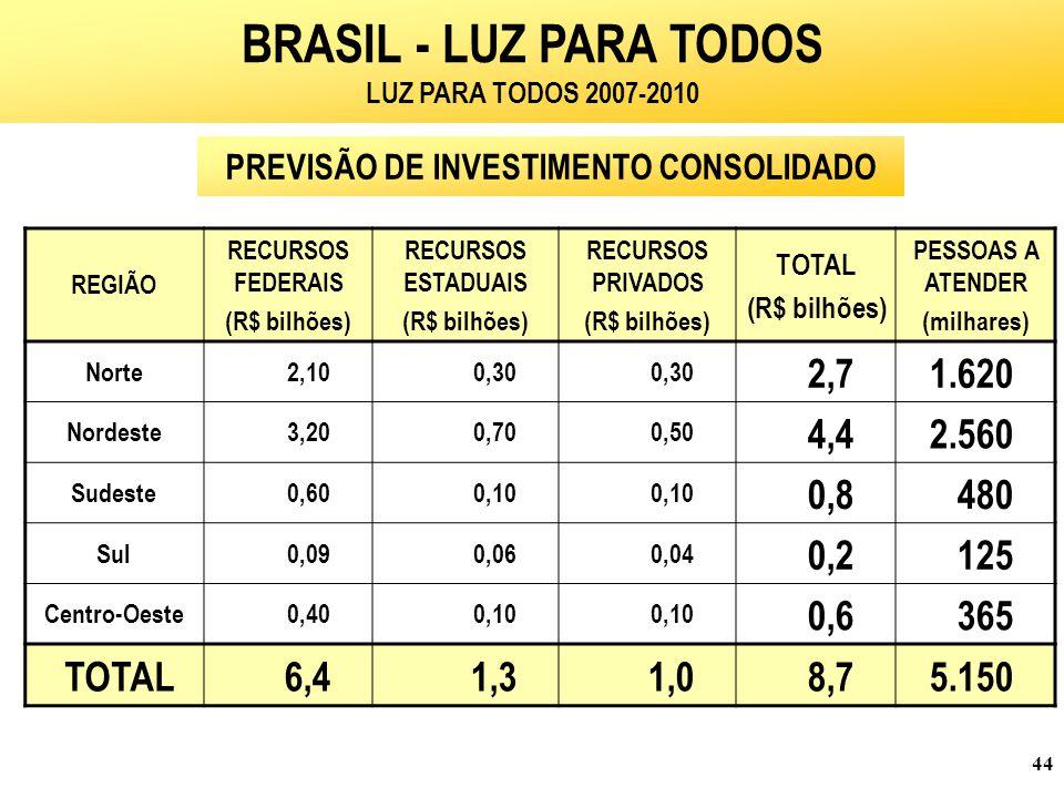 44 REGIÃO RECURSOS FEDERAIS (R$ bilhões) RECURSOS ESTADUAIS (R$ bilhões) RECURSOS PRIVADOS (R$ bilhões) TOTAL (R$ bilhões) PESSOAS A ATENDER (milhares) Norte 2,100,30 2,71.620 Nordeste 3,200,700,50 4,42.560 Sudeste 0,600,10 0,8480 Sul 0,090,06 0,04 0,2125 Centro-Oeste 0,400,10 0,6365 TOTAL 6,41,31,0 8,75.150 BRASIL - LUZ PARA TODOS LUZ PARA TODOS 2007-2010 PREVISÃO DE INVESTIMENTO CONSOLIDADO