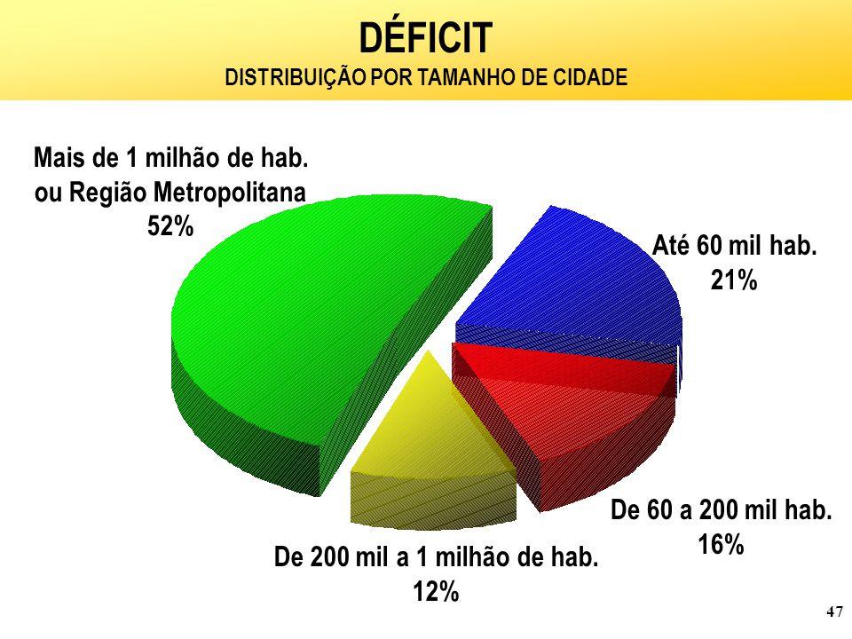 47 DÉFICIT DISTRIBUIÇÃO POR TAMANHO DE CIDADE Até 60 mil hab.