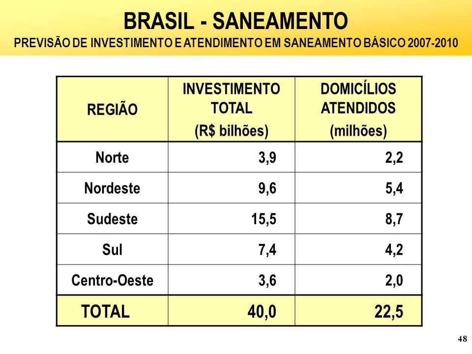 48 BRASIL - SANEAMENTO PREVISÃO DE INVESTIMENTO E ATENDIMENTO EM SANEAMENTO BÁSICO 2007-2010 REGIÃO INVESTIMENTO TOTAL (R$ bilhões) DOMICÍLIOS ATENDIDOS (milhões) Norte3,92,2 Nordeste9,65,4 Sudeste15,58,7 Sul7,44,2 Centro-Oeste3,62,0 TOTAL40,022,5