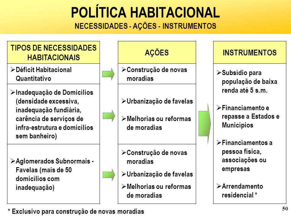 50 TIPOS DE NECESSIDADES HABITACIONAIS AÇÕESINSTRUMENTOS  Déficit Habitacional Quantitativo  Construção de novas moradias  Subsídio para população de baixa renda até 5 s.m.