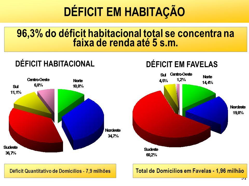 51 DÉFICIT EM HABITAÇÃO Total de Domicílios em Favelas - 1,96 milhão DÉFICIT EM FAVELAS DÉFICIT HABITACIONAL Déficit Quantitativo de Domicílios - 7,9 milhões 96,3% do déficit habitacional total se concentra na faixa de renda até 5 s.m.
