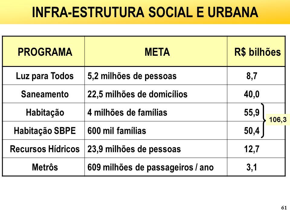 61 POPULAÇÃO BENEFICIADA PROGRAMAMETAR$ bilhões Luz para Todos5,2 milhões de pessoas8,7 Saneamento22,5 milhões de domicílios40,0 Habitação4 milhões de famílias55,9 Habitação SBPE600 mil famílias50,4 Recursos Hídricos23,9 milhões de pessoas12,7 Metrôs609 milhões de passageiros / ano3,1 INFRA-ESTRUTURA SOCIAL E URBANA 106,3