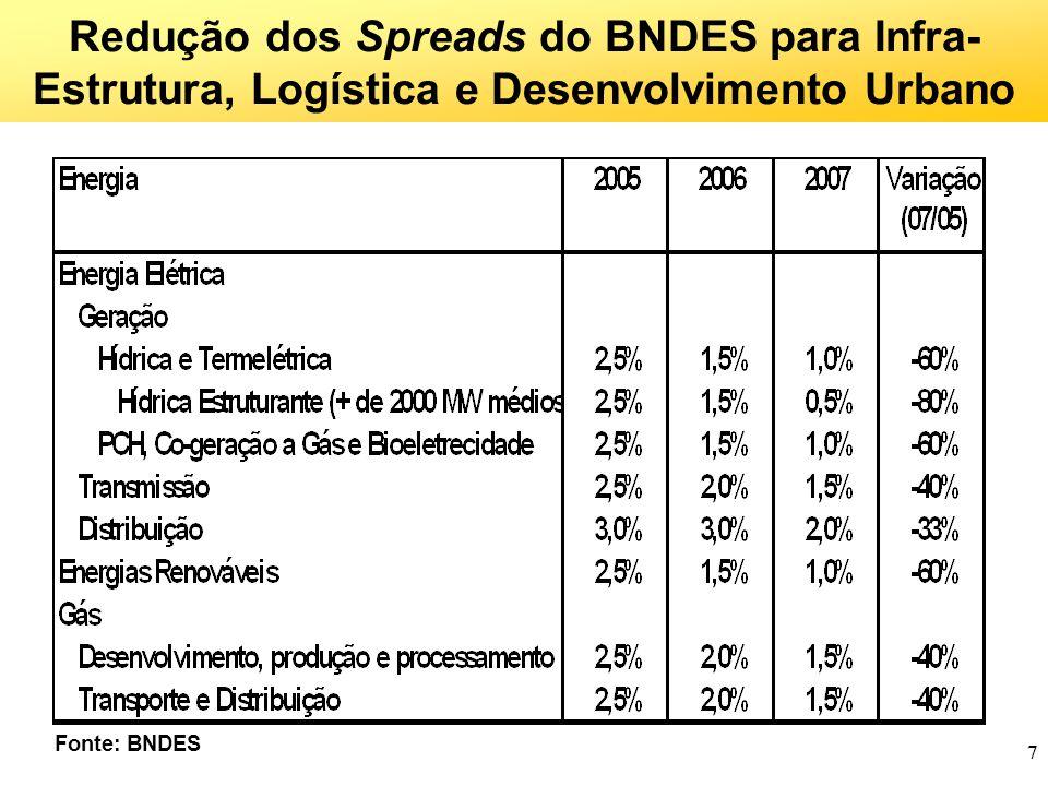 7 Redução dos Spreads do BNDES para Infra- Estrutura, Logística e Desenvolvimento Urbano Fonte: BNDES