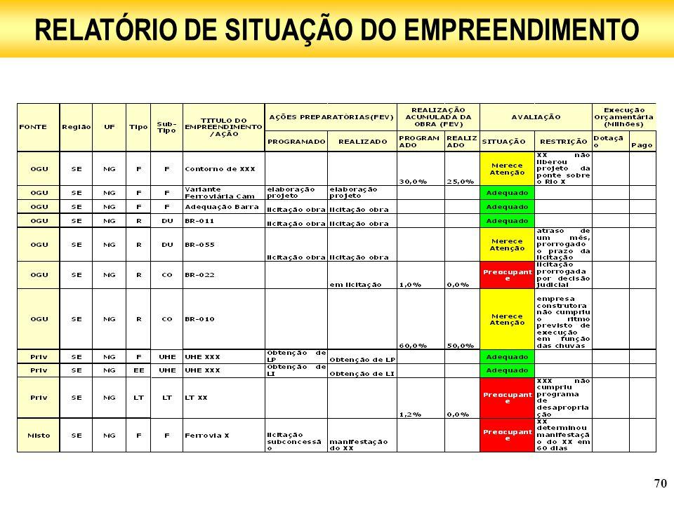 70 RELATÓRIO DE SITUAÇÃO DO EMPREENDIMENTO