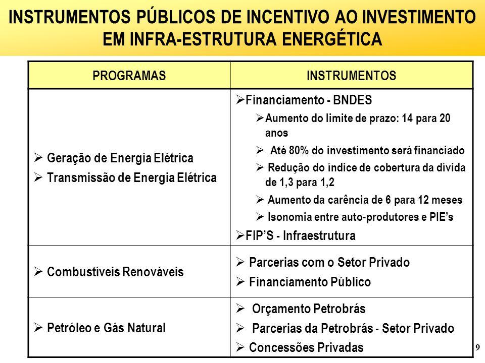 9 INSTRUMENTOS PÚBLICOS DE INCENTIVO AO INVESTIMENTO EM INFRA-ESTRUTURA ENERGÉTICA PROGRAMASINSTRUMENTOS  Geração de Energia Elétrica  Transmissão de Energia Elétrica  Financiamento - BNDES  Aumento do limite de prazo: 14 para 20 anos  Até 80% do investimento será financiado  Redução do índice de cobertura da dívida de 1,3 para 1,2  Aumento da carência de 6 para 12 meses  Isonomia entre auto-produtores e PIE's  FIP'S - Infraestrutura  Combustíveis Renováveis  Parcerias com o Setor Privado  Financiamento Público  Petróleo e Gás Natural  Orçamento Petrobrás  Parcerias da Petrobrás - Setor Privado  Concessões Privadas