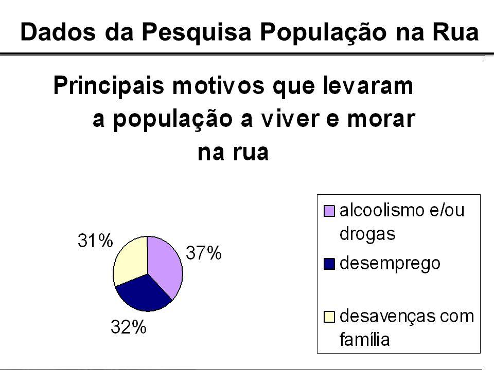 Dados da Pesquisa População na Rua