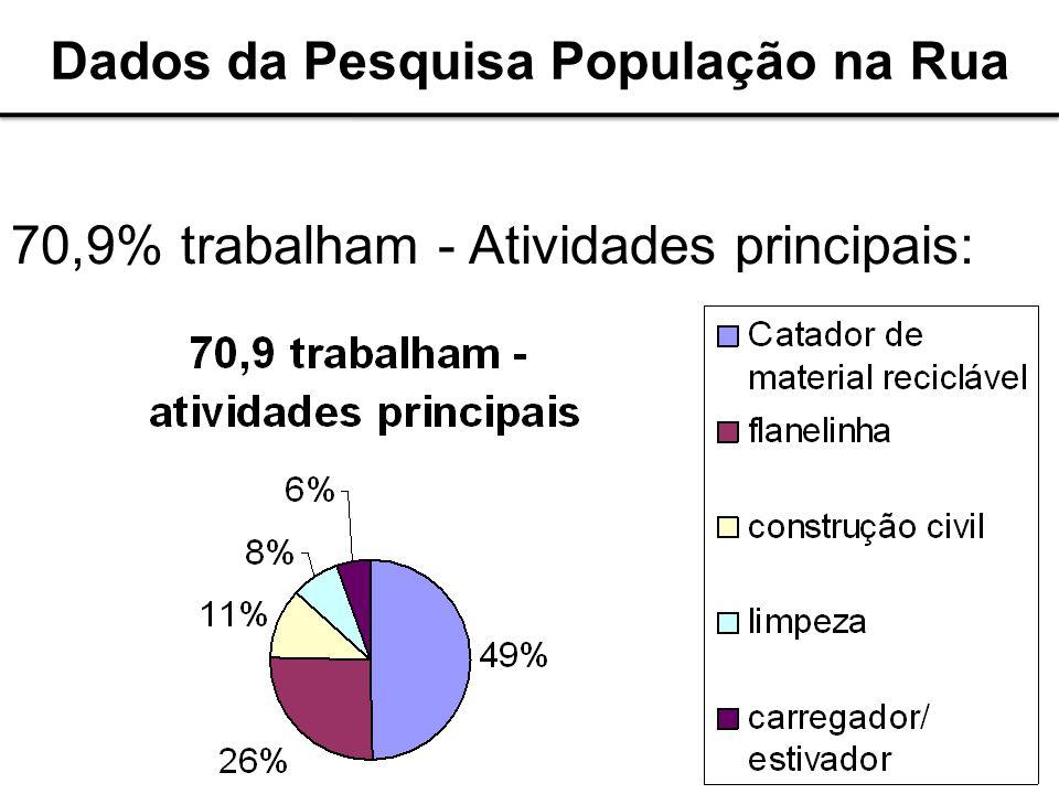 Coletor de material reciclável Guardador de carros 70,9% trabalham - Atividades principais: