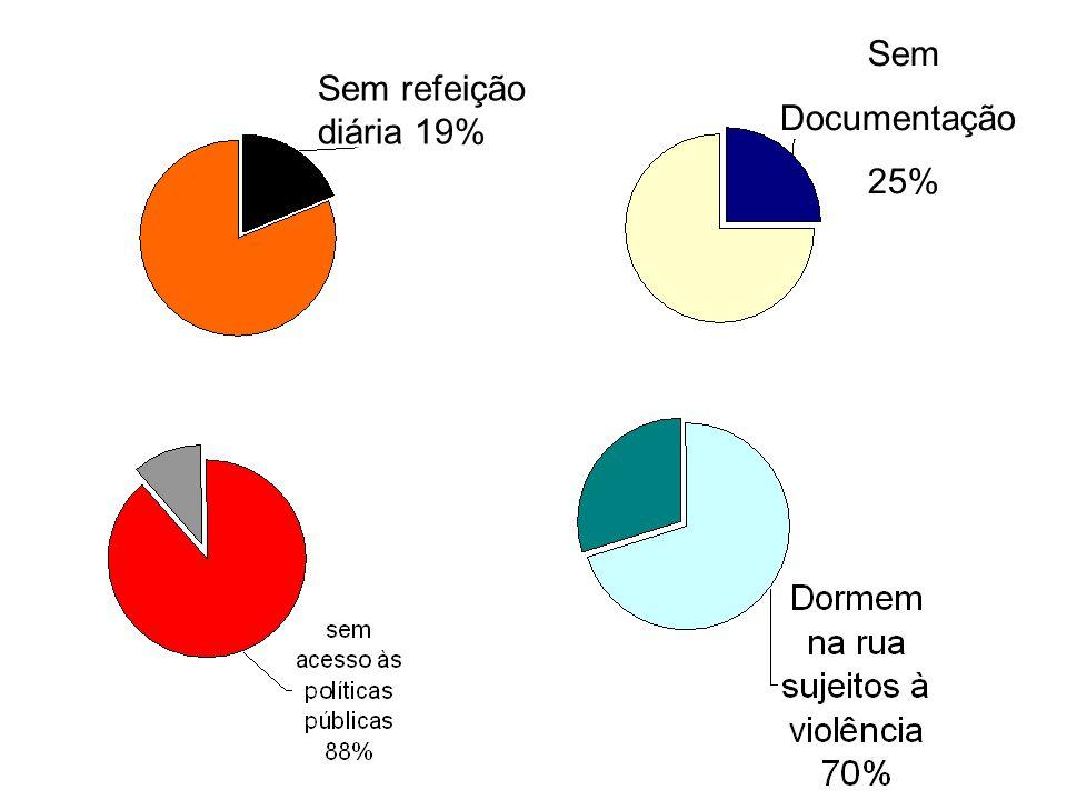 Sem Documentação 25% Sem refeição diária 19%