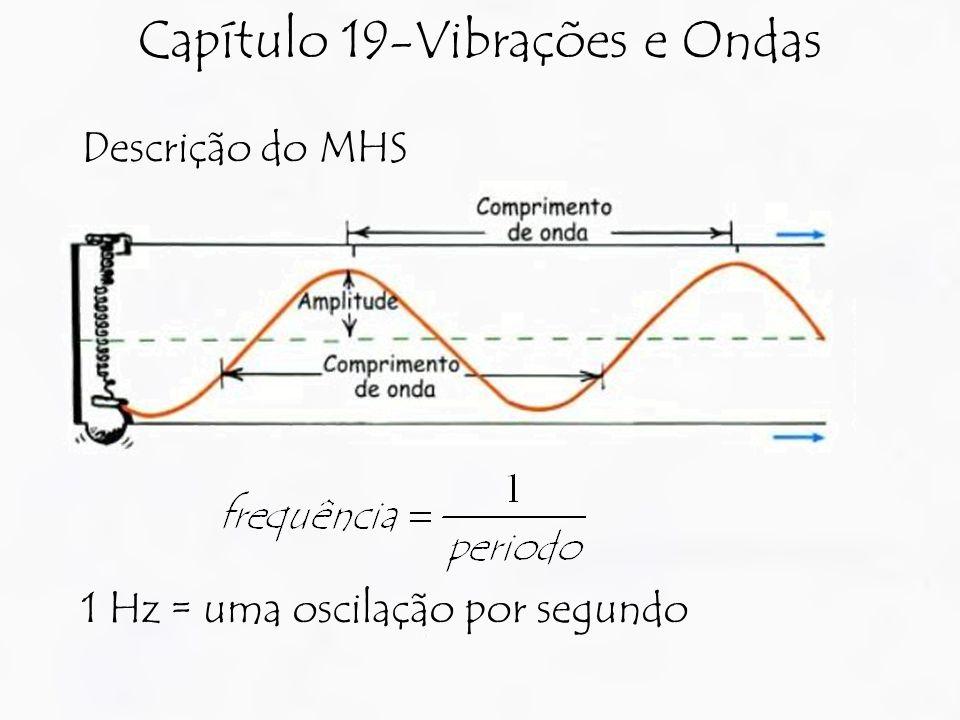 Capítulo 19-Vibrações e Ondas Descrição do MHS 1 Hz = uma oscilação por segundo
