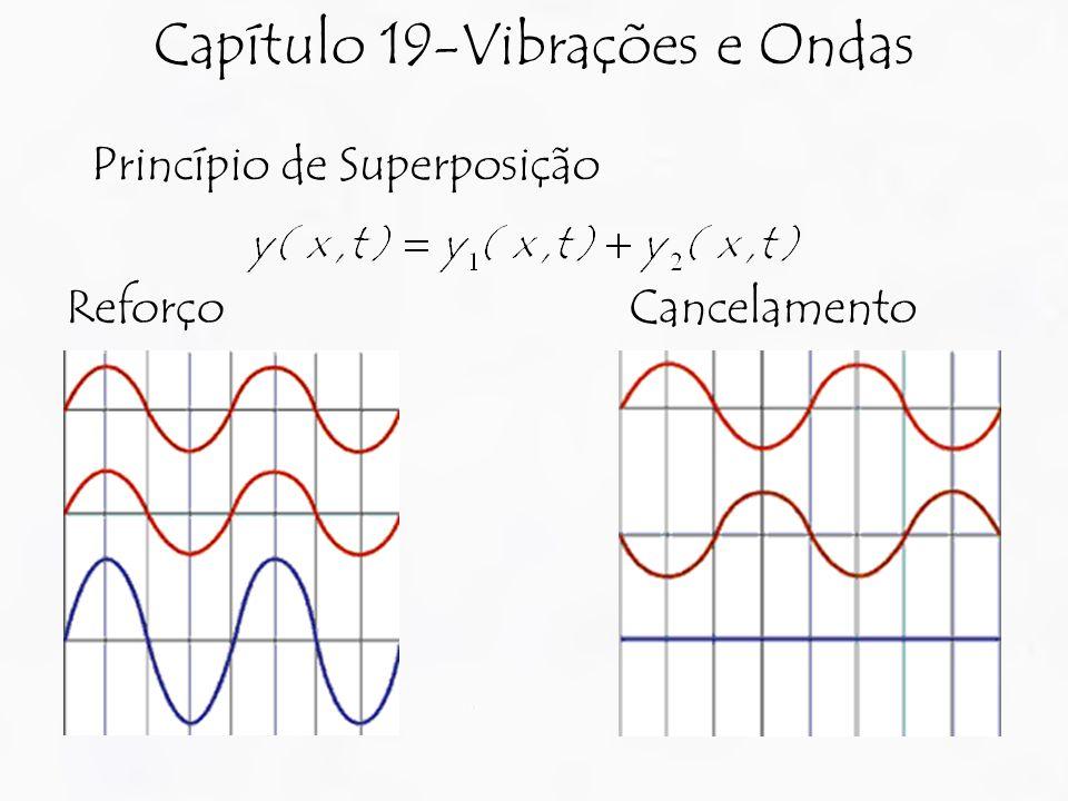 Capítulo 19-Vibrações e Ondas Princípio de Superposição ReforçoCancelamento