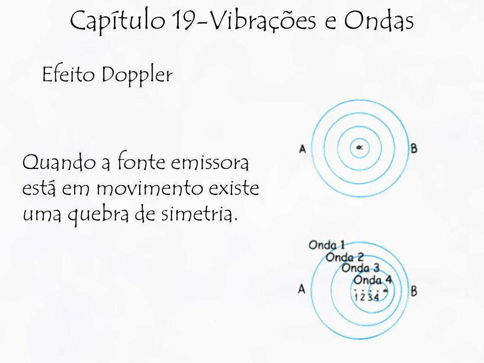 Capítulo 19-Vibrações e Ondas Efeito Doppler Quando a fonte emissora está em movimento existe uma quebra de simetria.