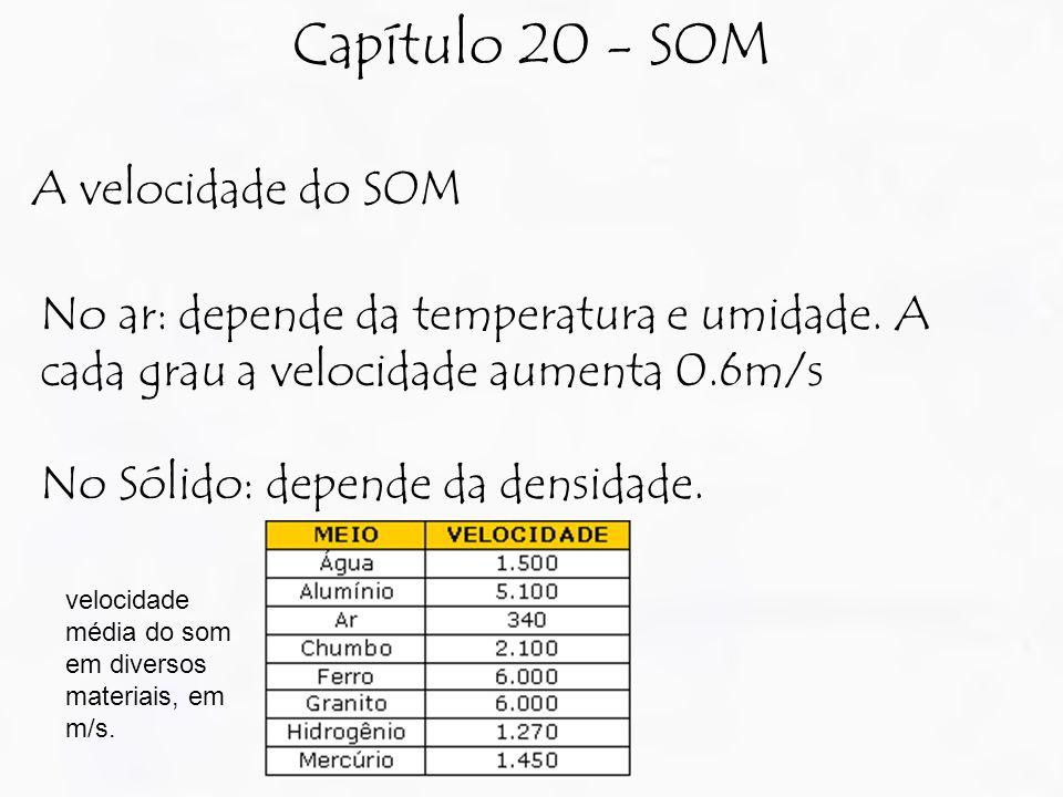Capítulo 20 - SOM A velocidade do SOM No ar: depende da temperatura e umidade. A cada grau a velocidade aumenta 0.6m/s No Sólido: depende da densidade