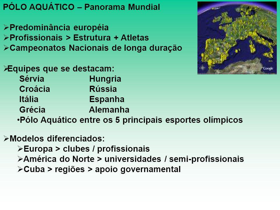 PÓLO AQUÁTICO – Panorama Mundial  Predominância européia  Profissionais > Estrutura + Atletas  Campeonatos Nacionais de longa duração  Equipes que