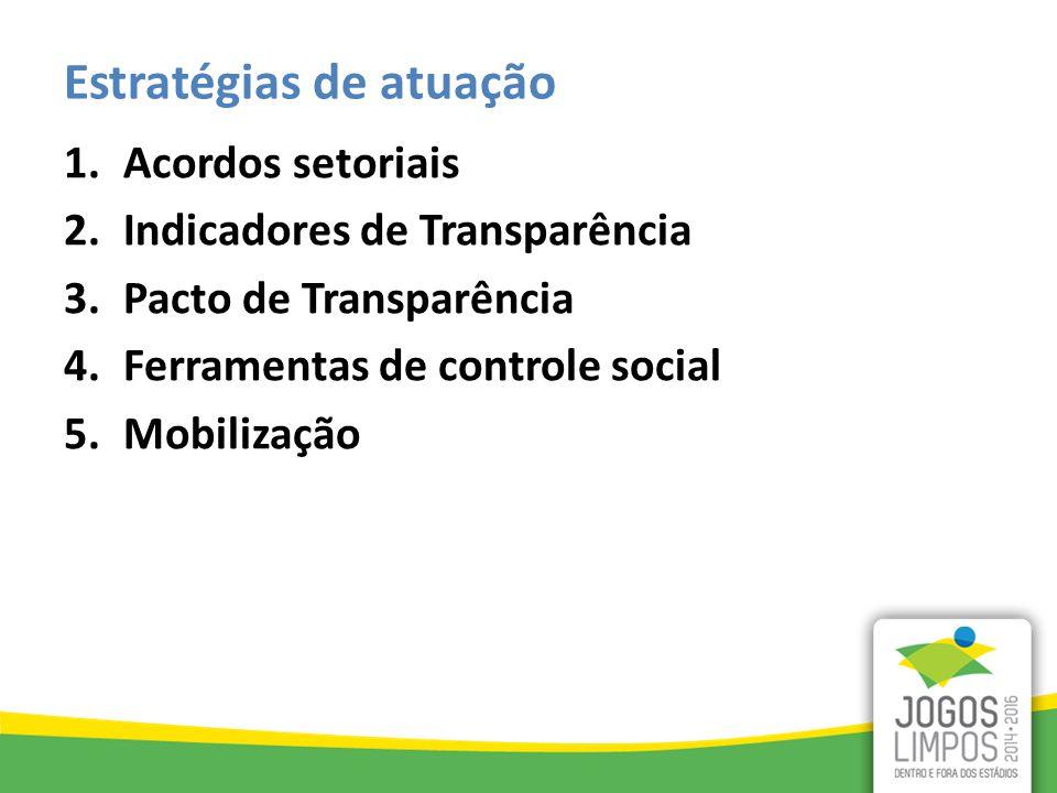 Estratégias de atuação 1.Acordos setoriais 2.Indicadores de Transparência 3.Pacto de Transparência 4.Ferramentas de controle social 5.Mobilização