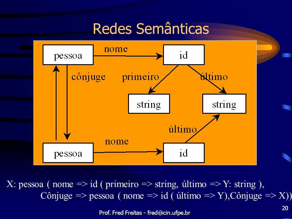 Prof. Fred Freitas - fred@cin.ufpe.br 20 Redes Semânticas X: pessoa ( nome => id ( primeiro => string, último => Y: string ), Cônjuge => pessoa ( nome